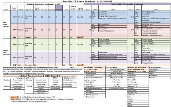 CBSE CCE Scheme