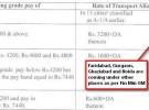 TA at Faridabad, Gurgaon, Ghaziabad, Noida – Restricted