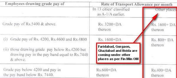 TA - finance ministry's clarification