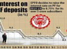 Employees Provident Fund interest retained at 8.75%