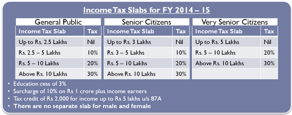 Income Tax Structure 2014-15