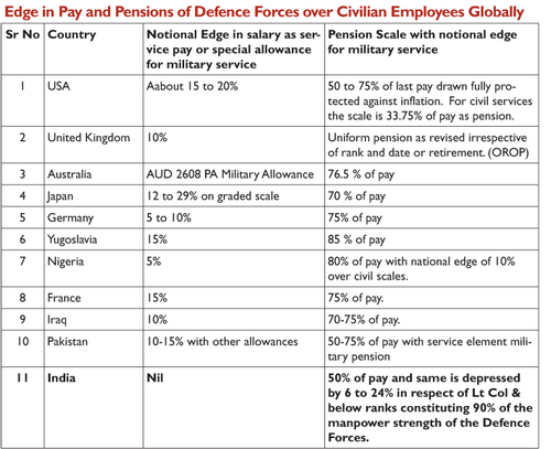Comparison study on Pay and Pension of Defence Personnel and Civilian Government Employees