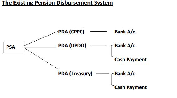 Proposal for Centralised Pension Disbursement System