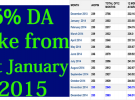 6% increase in DA from January 2015 approved by Cabinet