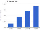 Estimation of DA from July 2015 – 4% to 6% increase predicted
