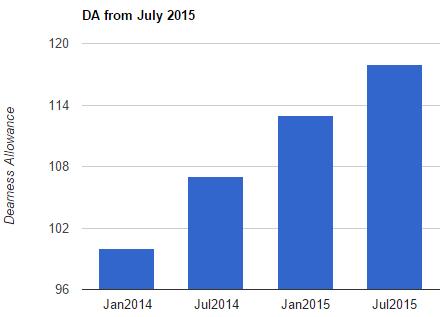 DA from July 2015
