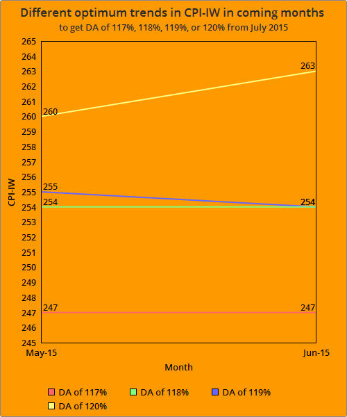 DA from July 2015 - Estimated CPI-IW for May and June 2015