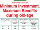 Atal Pension Yojana – Benefits and Features