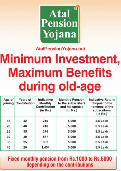 Atal Pension Yojana Scheme Details