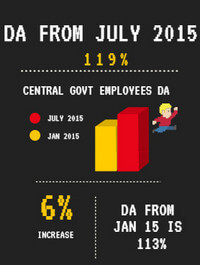 Central Government Employees DA from July 2015 estimated to be 119%