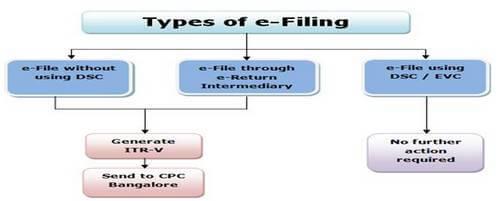 Types of E-filing of ITR flow chart