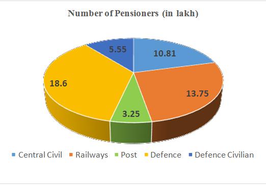 7th-cpc-no-of-pensioners