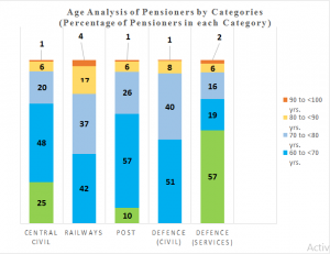 Central-Govt-Pensioners-Ageing-Analysis