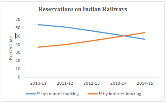 railways-ticket-booking-data