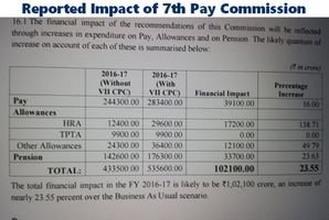 NFIR reports on the actual impact of 7th pay commission