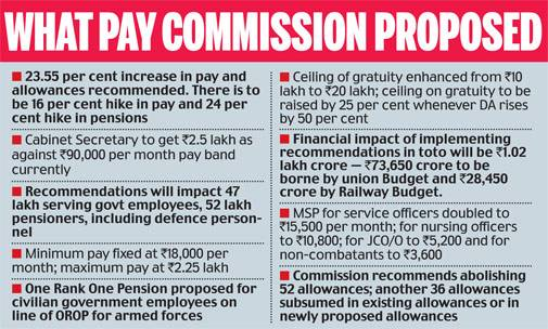 7th pay commission proposal