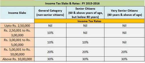 income tax 2015-16 salaried employees income tax structure