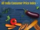 AICPI-IW for December 2015 released – One Point decrease in Index