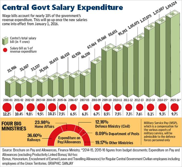 Central Government Employees salary expenditure as per finance ministry