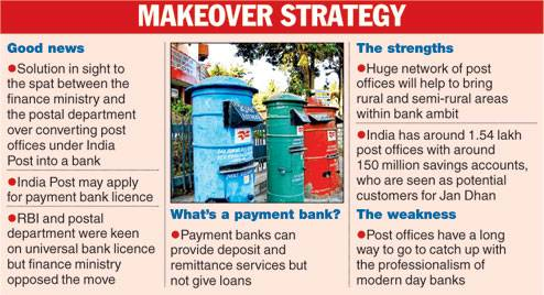 Postal Department to be operated as payments bank soon