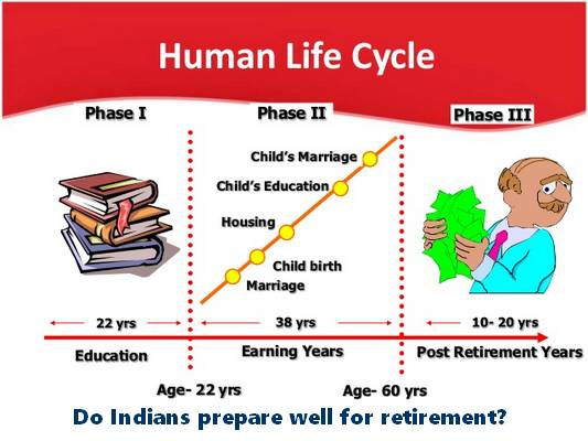 retirement in India .  Do employees in India prepare well for retirement?