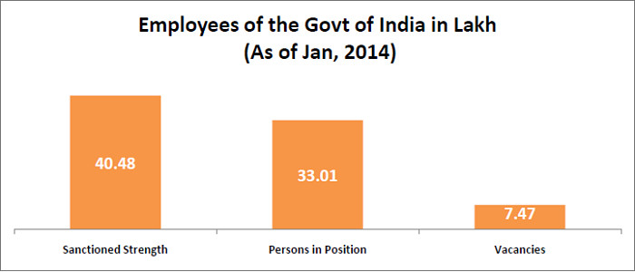 Central Government Employees Strength - Sanction and actual