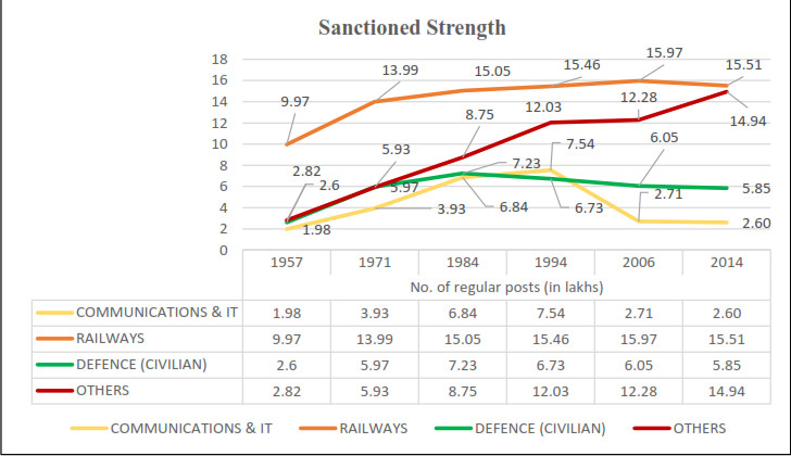 7th pay commission study on sanctioned strength