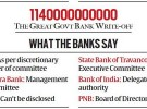 Who Waived Loans of Govt Banks Defaulters?