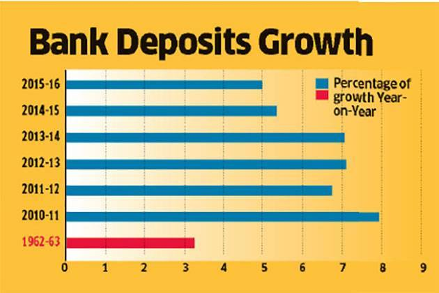 deposit-growth