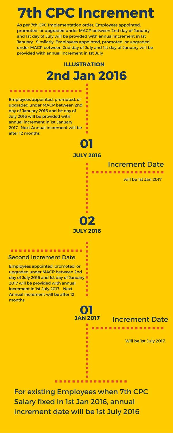 7th Pay Commisson increment dates