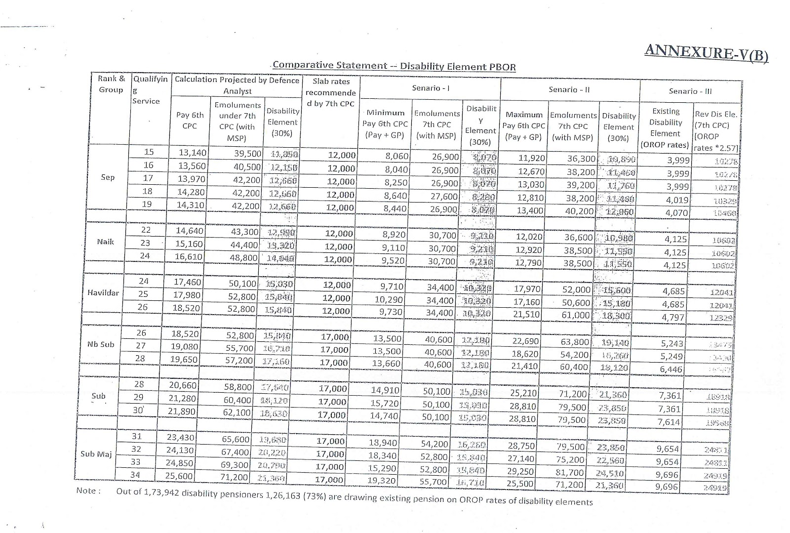 disbility pension comparative statement