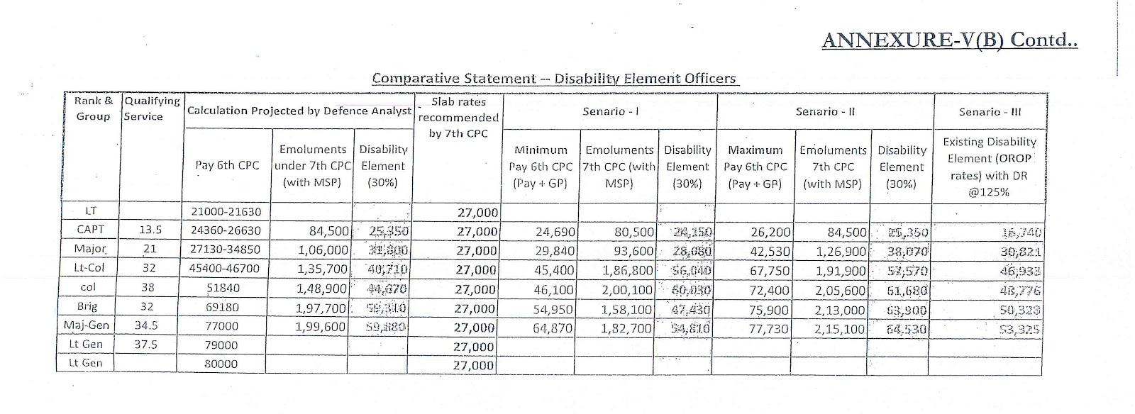 disability pension comparison statement