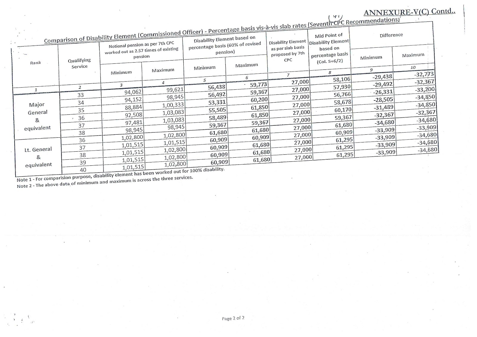 Disability Pension Comparative Statement