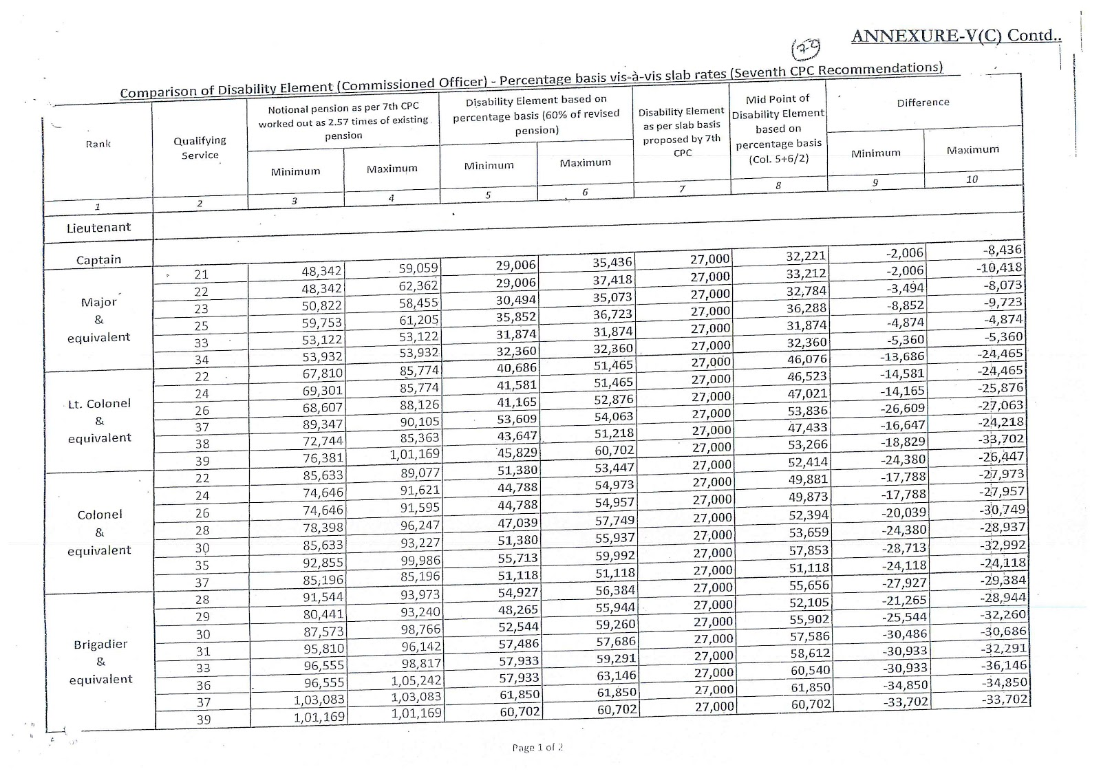 7th Pay Commission Anomaly Committee