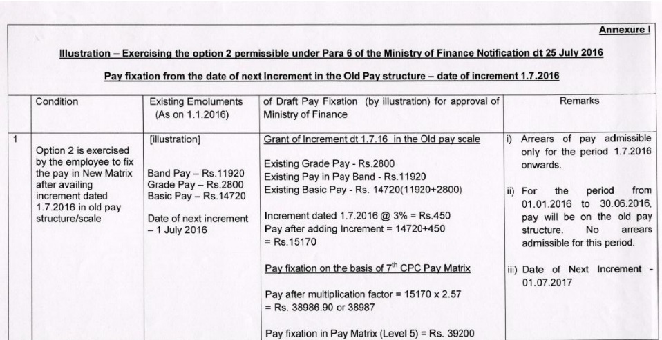 revised pay fixation