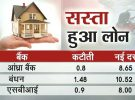Home & Corporate Loans to get cheaper after Banks cut base rates