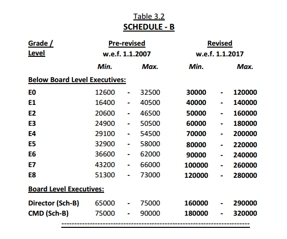 cpse 3rd pay revision committee recommendations