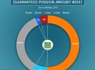Atal Pension Yojana (APY) reaches 53 lakhs subscribers' base
