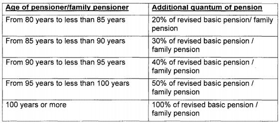 7th Pay Commission Pension fixation for Pre-2016 Pensioners