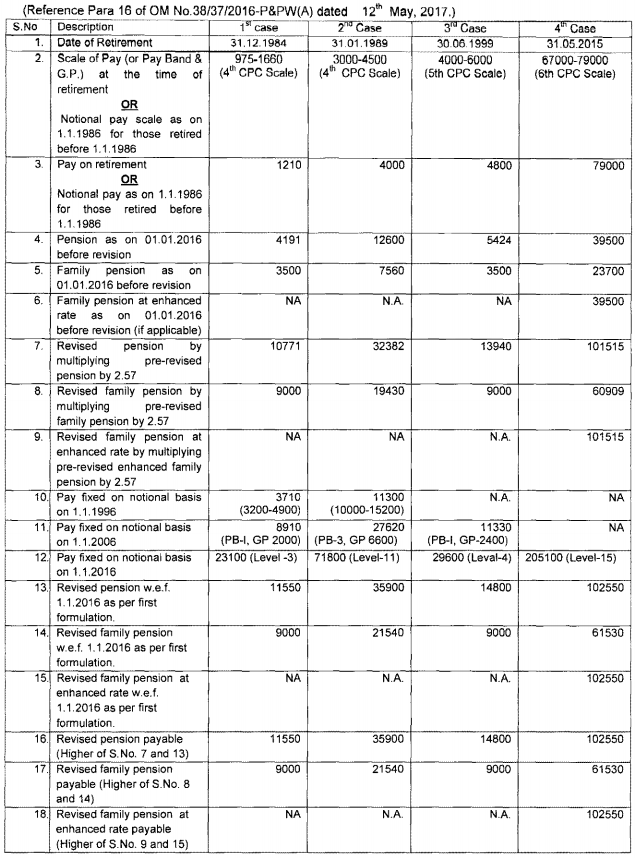 7th Pay Commission Pension revision - New method in the place of Option 1 recommended by 7th CPC