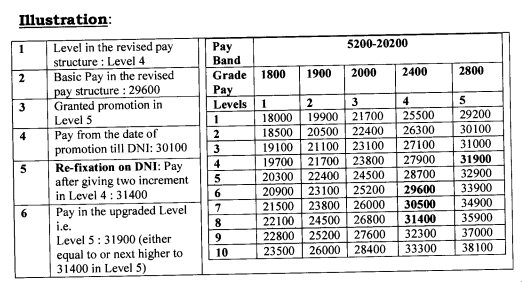 7th pay commission pay fixation - Date of Next Increment