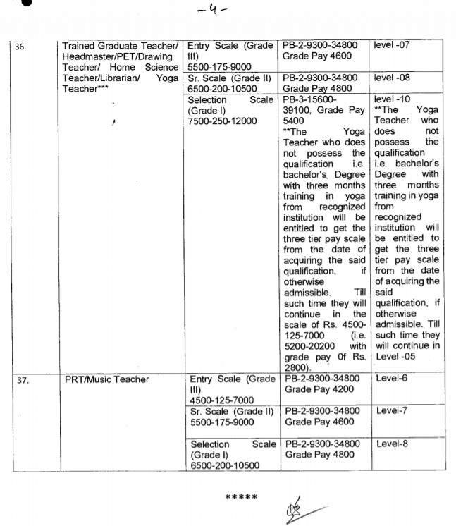 7th Pay Commission Pay revision for Kendriya Vidyalaya Teachers and Non-Teaching Staff - Full details