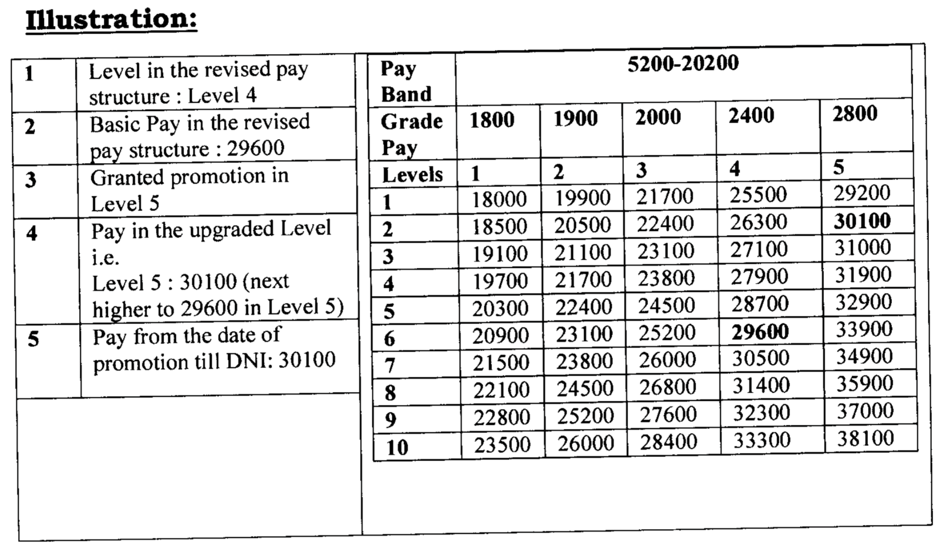 7th pay commission Railways pay fixation