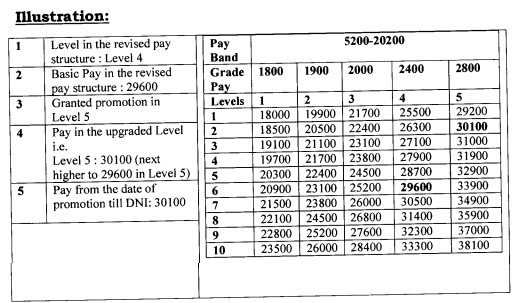 7th Pay Commission - Pay Fixation on Promotion, Date of Next Increment Option - with Illustration